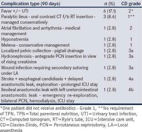 Table 3: 90-day complications - Clavien-Dindo grades (per complication type)