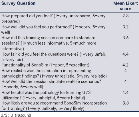 Table 2: Resident assessment of SonoSim testing session (<i>n</i>=6)